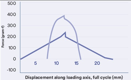 Displacement along loading axix