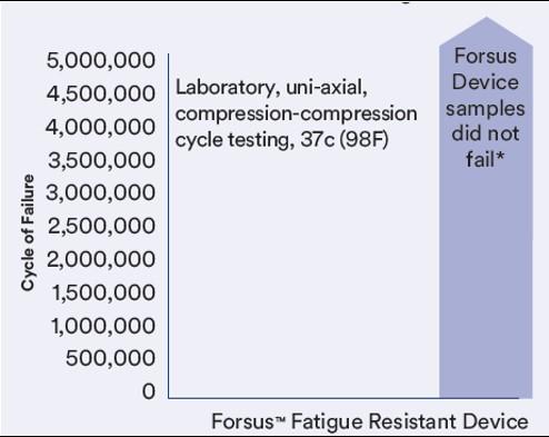 Forsus Fatigue Resistant Device
