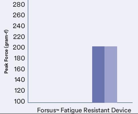 Forsus Fatigue Resistant Device_peak force
