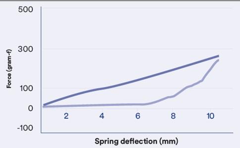 spring deflection